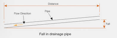 Sewer Pipe Grade Chart Guide To Calculating Falls Gradients In Drainage
