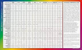 Dilution Chart For Young Living Essential Oils Why Young Living Oily Lotus