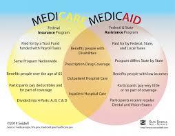 Medicare Vs Medicaid Chart Medicare Versus Medicaid Visual Ly