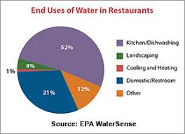 Water Water Everywhere And 10 Ways For Restaurants To Stem