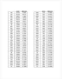 Fraction To Decimal Chart 1 32 Sample Decimal To Fraction Chart 8 Documents In Pdf