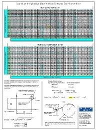 Gd T True Position Coordinate Conversion Wall Chart Laminated
