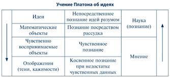 Философия Платона реферат курсовая работа диплом Скачать  Как известно каждый автор излагает некоторую теорию в которой различаются концепты и методы управления ими Мы вправе ожидать этого от Платона Концепты