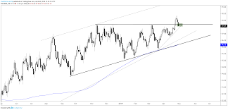 Dollar Breakout Under Fire Euro Gbpusd Gold Price Charts