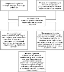 Внешнеэкономическая деятельность учебный курс 1 2 Классификация внешнеторговых операций