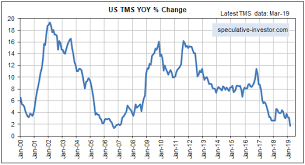 True Money Supply Chart The Pace Of Us Money Supply Growth Slows To A Crawl Is This
