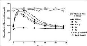 Vitamin C Dosage Chart The Vitamin C Fanatics Were Right All Along