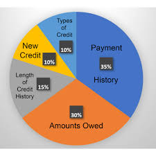 Credit Score Breakdown Pie Chart How To Legitimately Improve Your Credit Score Without