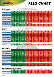 Dutch Nutrients Feeding Chart Dutch Master Feeding Charts