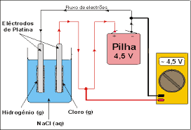 the electricity ion in the saline fuel cell is due to the electrolysis reverse reaction of a sodium chloride aqueous solution na cl ions
