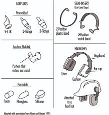 Ear Plug Size Chart Hearing Protection