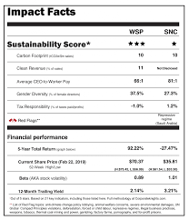 Tim Nashs Sustainable Stock Showdown Snc Vs Wsp Invest