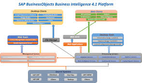 Introduction To Sap Businessobjects Bi 4 1 Sap Student