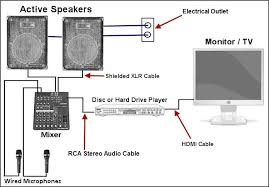 put your home karaoke system together PMP960M Wiring Schematic for Mixer audio mixer, active speakers, disc player, and wired microphones