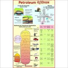 Mining Of Petroleum Cracking Of Oil Teaching Charts