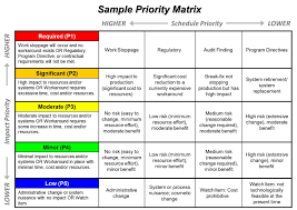 Project Prioritization Template Attractive Project Prioritization Template Pattern Documentation 1