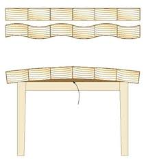 woodscience lead table tops
