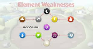 New Element Strengths And Weaknesses Dragon Mania Legends