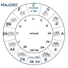 The Circle Of Fifths Part 3
