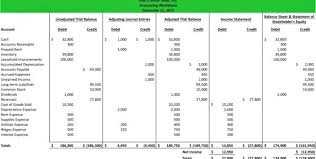 Income Statement Worksheet Example Retained Earnings Trial Balance ...