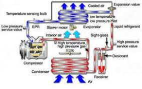 car air conditioning system diagram. that\u0027s why you need to turn us, the qualified source for everything related your air conditioning system. following is a brief schematic of some car system diagram i