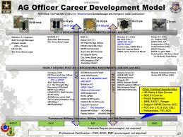 Proponency Leader Development Division Informational