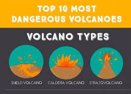 Menacing Volcano Charts Volcano Chart