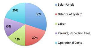 solar panel cost. Beautiful Solar How Much Solar Panels Cost On Solar Panel Cost O