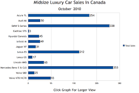 Midsize Luxury Car Sales Chart Gcbc