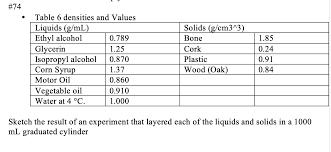 Liquid Density Chart 74 Table 6 Densities And Values Liquids G Ml Chegg Com
