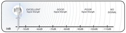 How To Measure Signal Strength In Decibels On Your Cell Phone