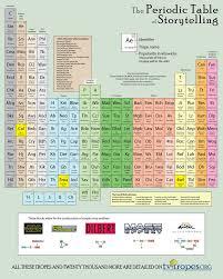 25+ parasta ideaa: Periodic Table Printable Pinterestissä