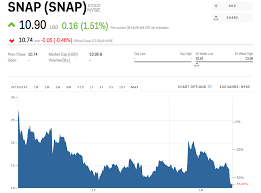 Snapchat Stock Quote Best Snap Rises After Hiring An Amazon Veteran As Finance Chief SNAP