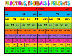 Decimals Equivalent To Fractions Chart 6h Class Blog Fractions Decimals And Percentages