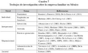 La Empresa Familiar En México: Situación Actual De La Investigación