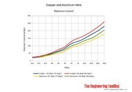 Copper To Aluminum Conversion Chart Max Amps In Copper And Aluminum Wire
