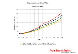 Aluminium Wire Chart Max Amps In Copper And Aluminum Wire