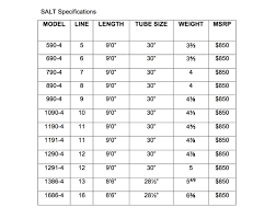 Fly Rod Weight Chart Two New Rod Series From Sage Jimmys All Seasons Angler