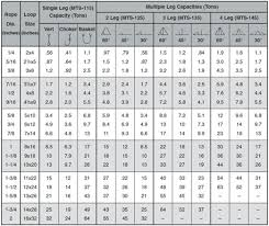 Steel Wire Weight Chart The Complete Buyers Guide To Wire Rope Which Type Is Best