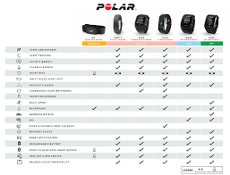 Polar Size Chart Polar H7 Bluetooth Heart Rate Transmitter W Hrm Usa Strap