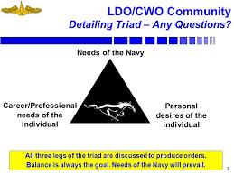 Cwo Navy Ldo Cwo Community Agenda Ppt Download