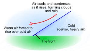 S Cool Cloud Identification Chart Rainfall Types S Cool The Revision Website
