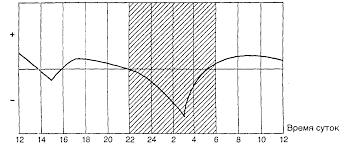 Условия труда Реферат Рис 4 Физиологическая кривая динамики суточной работоспособности по О Графу