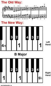 Printable Piano Finger Chart Details About Hastie Studio Piano Scale Cheat Sheet Finger Charts Learn Scales Visually