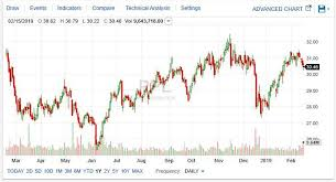 Ppl Corp A Well Run Utility With A Safe 5 4 Yield Ppl
