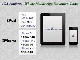 Mobile Resolution Chart Ios Mobile App Screen Resolutions Chart Dotnet Learners