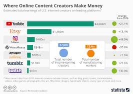 Chart Where Online Content Creators Make Money Statista
