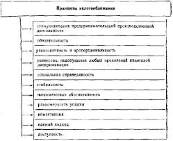 Реферат Теоретические аспекты налогообложения прибыли  Теоретические аспекты налогообложения прибыли