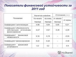 Презентация на тему Тема дипломной работы управление оборотным  7 Показатели финансовой устойчивости