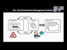 Deploy Jira With Jenkins Docker Kubernetes And Rancher Atlassian User Group Tel Aviv 19 05 2019